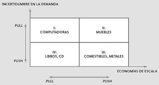 Conveniencia de los Sistemas de Jalar (Pull) y Empujar (Push)