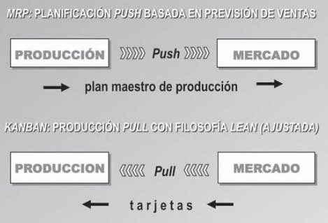Planificación de la producción Push y Pull