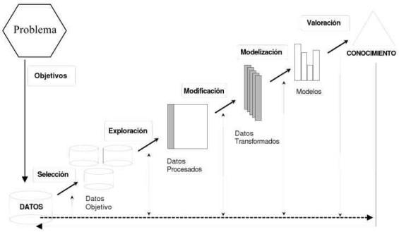 Fases del proceso de minería de datos