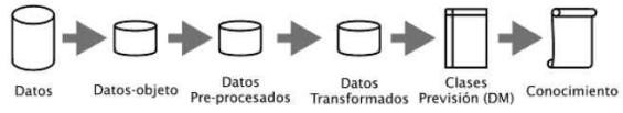Esquema para la generación de conocimiento en bases de datos KDD