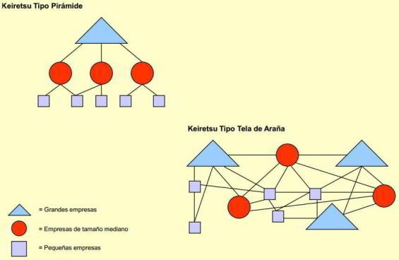 Tipos de keiretsu