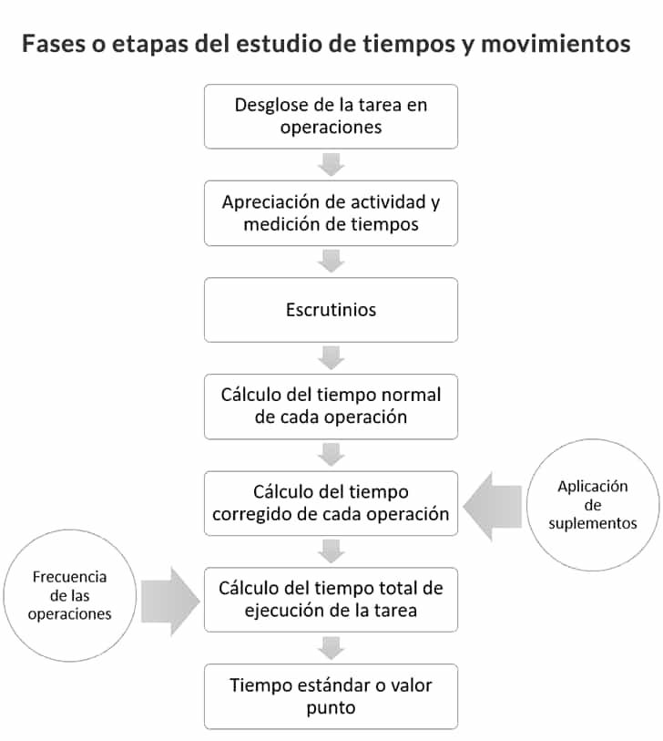 Fases o etapas del estudio de tiempos y movimientos