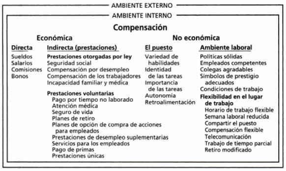 Elementos de un programa de compensación total