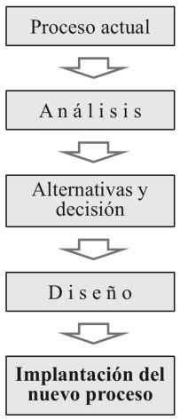 Las fases básicas del proceso de reingeniería
