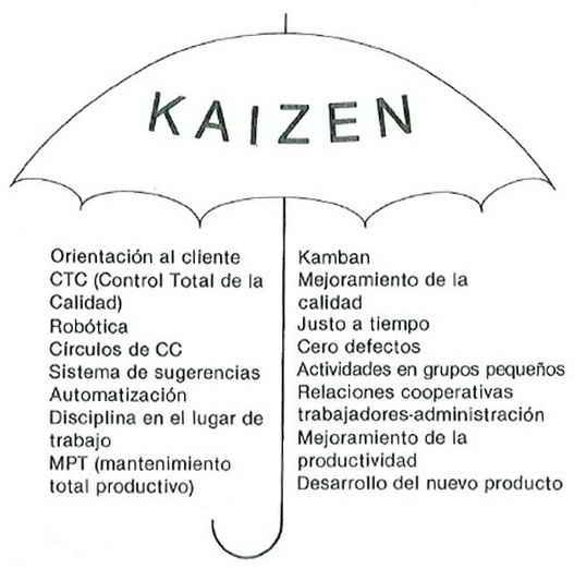 La sombrilla kaizen - Qué significa kaizen