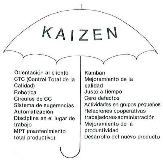 Qu significa kaizen gestiopolis for Que significa oficina