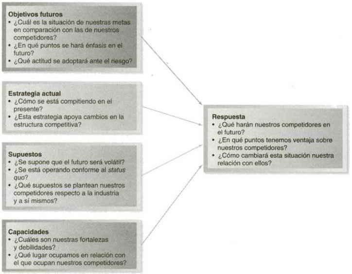 Componentes del análisis de la competencia