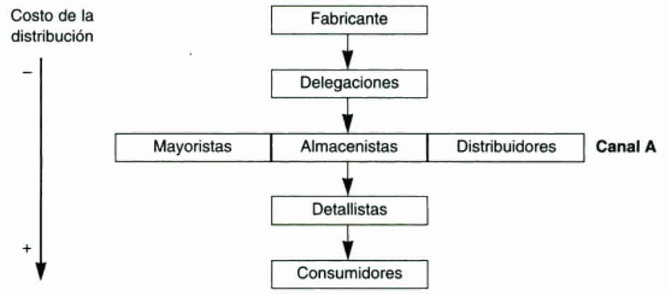 Esquema de la función distribución