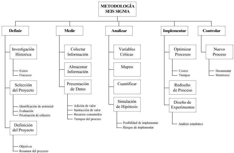 Metodología Seis Sigma - Método DMAMC o DMAIC - Fuente: Víctor Yepes Piqueras