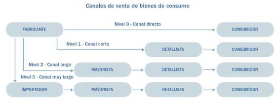 Canales de venta de bienes de consumo