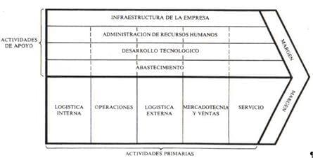 Cinco categorías genéricas de actividades primarias relacionadas con la competencia