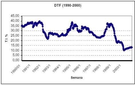 Tasas de Interés 1990 - 2000 en Colombia