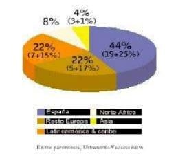 Diversificación del Número de Habitaciones. Sol Meliá