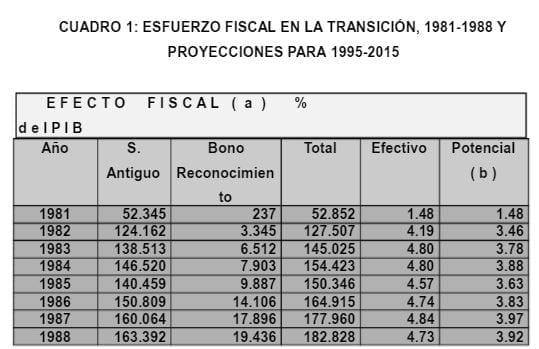 Esfuerzo Fiscal en la Transición Sistema Chileno de Pensiones