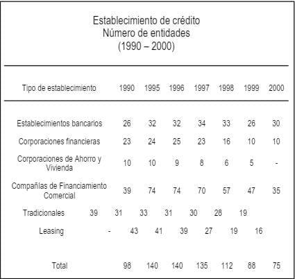 Número de entidades de Crédito en Colombia 1990 - 2000