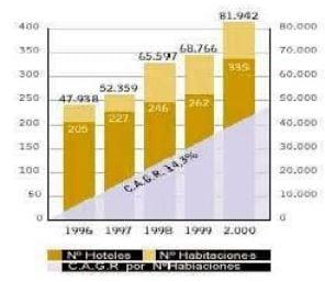 Evolución del Número de Hoteles, Habitaciones y Estadías. Sol Meliá
