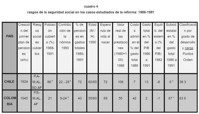 Rasgos Seguridad Social (Colombia - Chile)