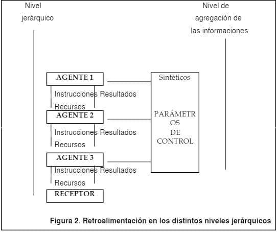 Retroalimentación en los diversos niveles jerárquicos