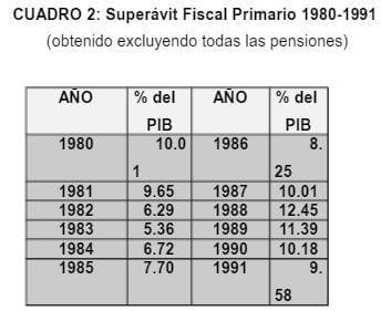 Superávit Fiscal Primario 1980 - 1991 Chile
