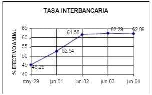 Tasa Interbancaria