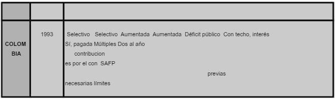 Reforma Seguridad Social Colombia