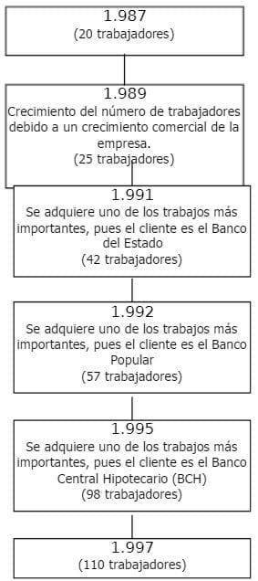Desarrollo Histórico de la Empresa 2
