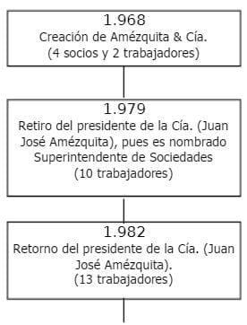 Desarrollo Histórico de la Empresa