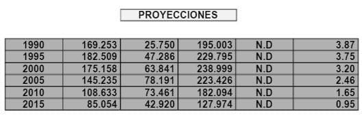 Proyección en la Transición Sistema Chileno de Pensiones
