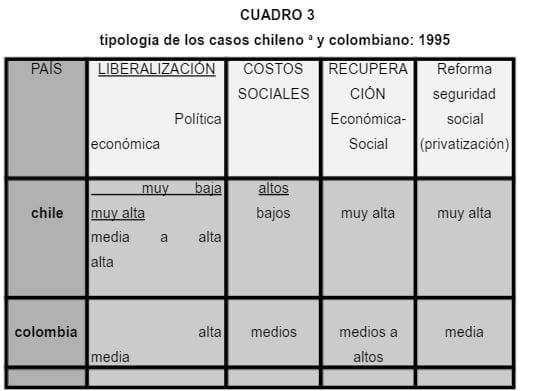 Casos Chileno y Colombiano de Pensiones