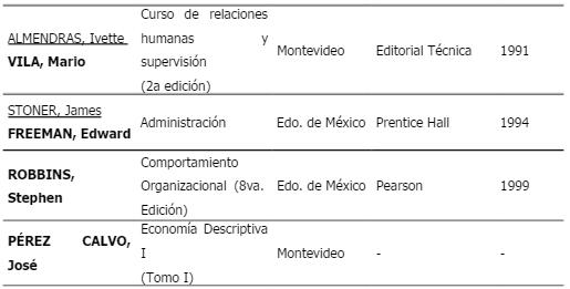 Bibliografía - Teorías de motivación y su aplicación en empresas Uruguayas