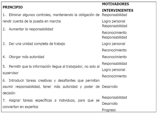 Teorías De Motivación Y Su Aplicación En Empresas Uruguayas