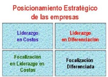 Posicionamiento estratégico de las empresas