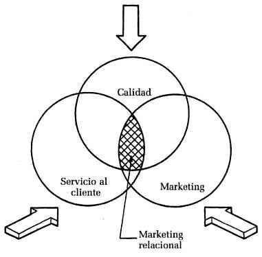 El marketing relacional como la integración entre calidad, servicio al cliente y marketing