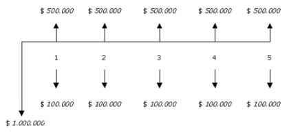 Evaluación de alternativas de inversión: análisis matemático y financiero de proyectos