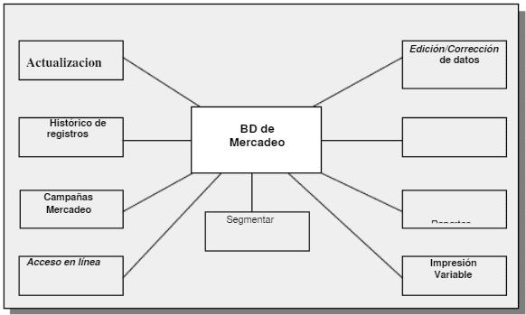 Funciones de la Base de Datos de Mercadeo