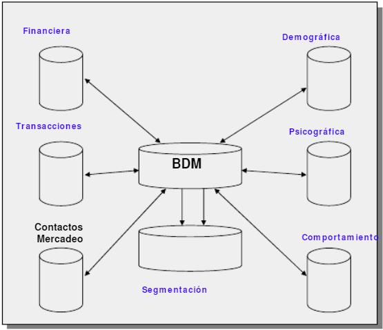 Información Manejada por la Base de Datos de Mercadeo