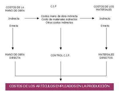 Los sistemas de acumulación de costos: pilar de la función productiva