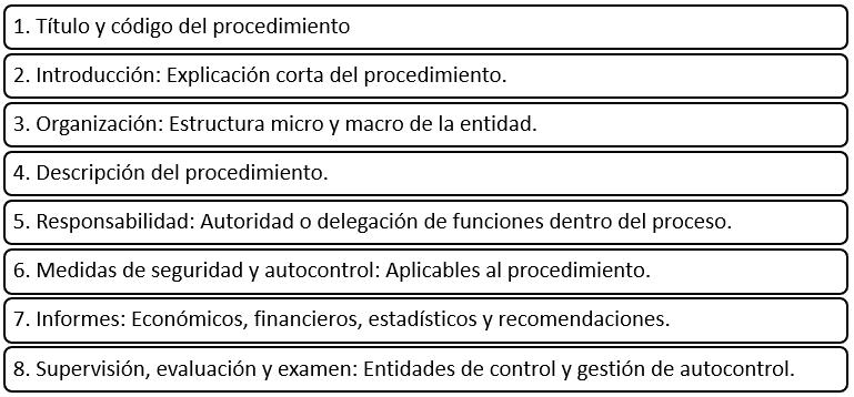 Estructura del manual de procedimientos