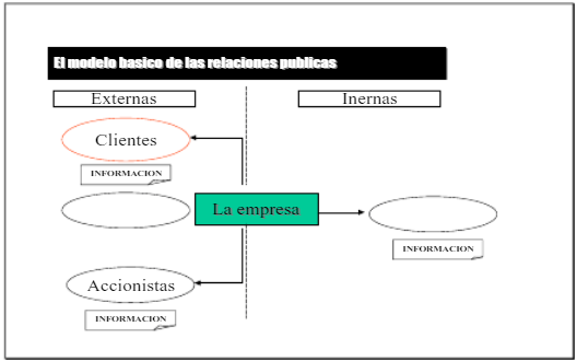 Modelo básico de las Relaciones Públicas