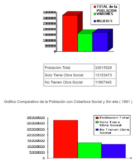 Cobertura Social en Argentina