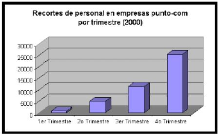 Recortes en empresas punto-com durante el año 2000