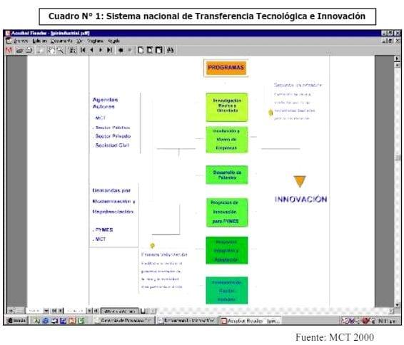 Sistema Nacional de Transferencia Tecnológica e Innovación - Venezuela