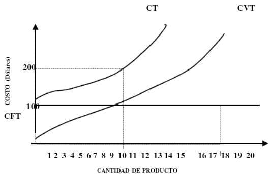 Representación Gráfica de los Costos Fijos, Variables y Totales.