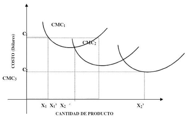Curvas de Costo medio de corto Plazo para plantas de diferente tamaño