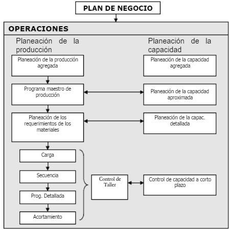Sistema de planeación y programación de operaciones