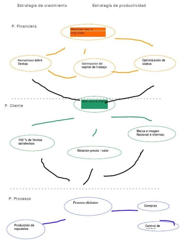 Diagrama de Causas y Efectos