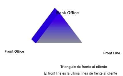 Triángulo de Frente al Cliente