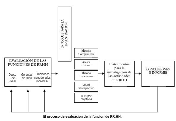 Proceso de evaluación de la función de Recursos Humanos