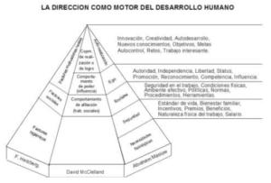 La dirección como motor del desarrollo humano