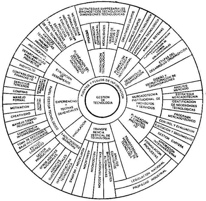 Funciones de la gestión tecnológica